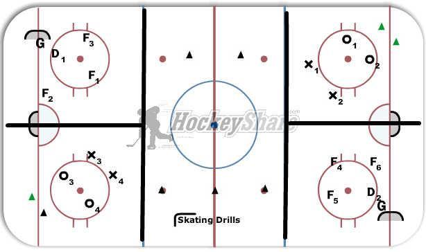 Small Area Games Neutral Zone Skating Drills Hockey Drill