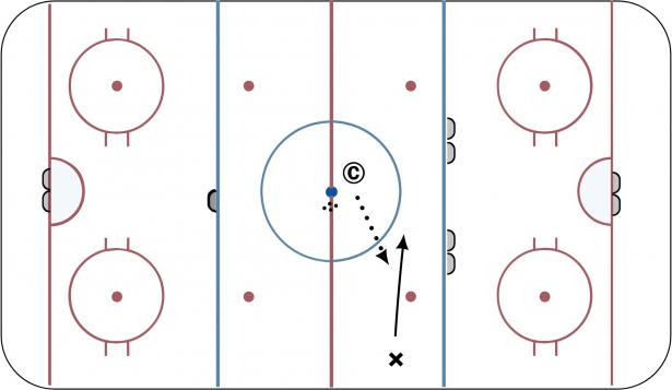 Attacking The Mid-lane  Variable Goal Training